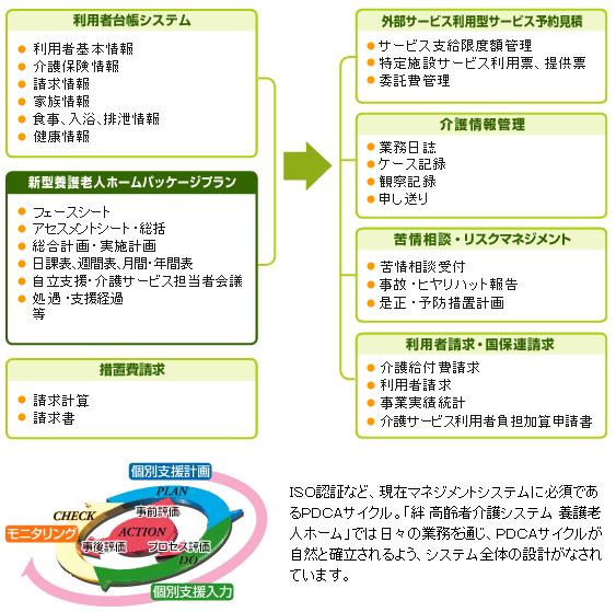 システム体系図
